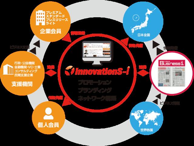 イノベーションズアイイメージ